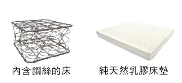 彈簧床墊和天然乳膠床墊比較
